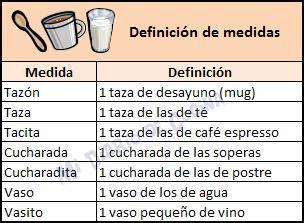 Medidas y equivalencias - Definición de medidas
