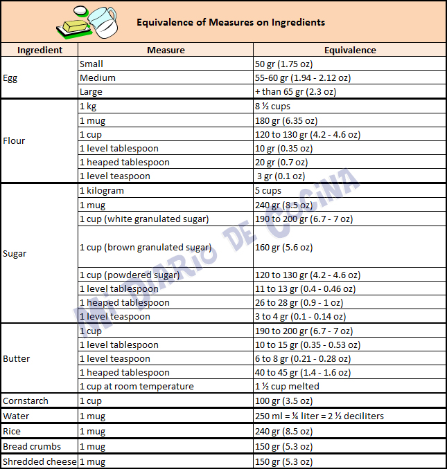 Measures and equivalences - Equivalence of measures on ingredients