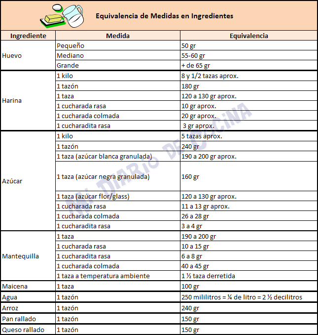 Medidas y equivalencias - Equivalencia de medidas en ingredientes