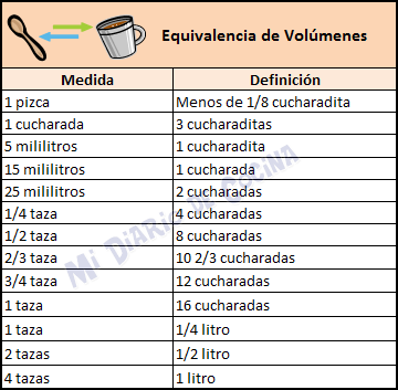 Medidas y equivalencias - Equivalencia de volúmenes