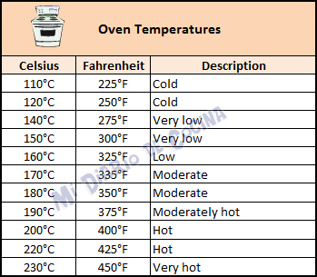 Measures and equivalences - Oven temperatures