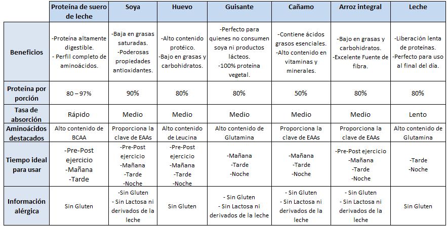 Tabla Nutricional Batidos de Proteínas